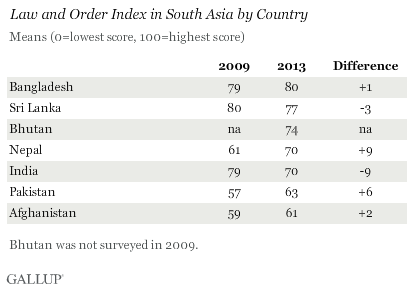 Law and Order Index in South Asia by Country