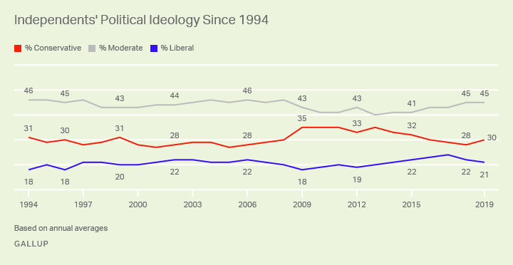 Line graph. Trend in independents' identification as conservative, moderate and liberal based on 1994 to 2019 annual averages.