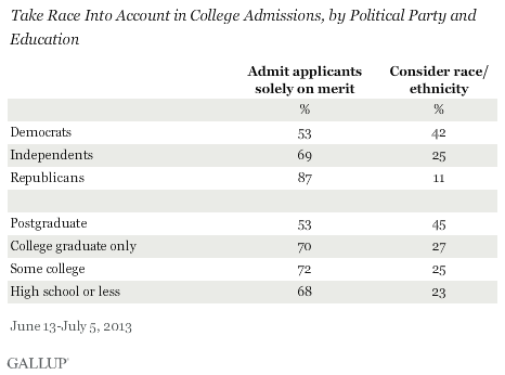 Take Race Into Account in College Admissions, by Political Party and Education, June-July 2013