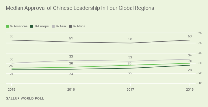 Line graph. Median approval for Chinese leadership in the Americas, Europe, Asia and Africa.