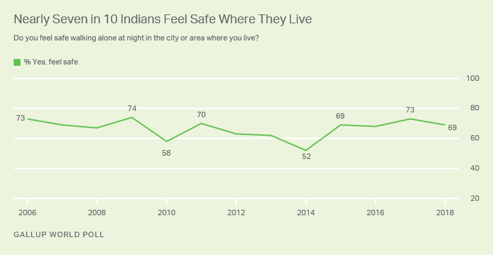 Line graph. Indians are more likely to feel safe walking alone at night today than they were when Narendra Modi took office i