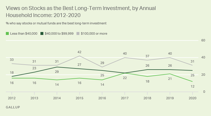 Line graph. Americans' views of stocks as the best long-term investment option, by household income.