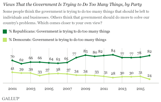 Views That the Government Is Trying to Do Too Many Things, by Party