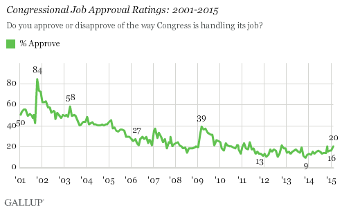 Congressional Job Approval Ratings: 2001-2015