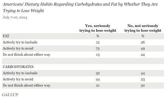 Americans' Dietary Habits Regarding Carbohydrates and Fats by Whether They Are Trying to Lose Weight, July 2014