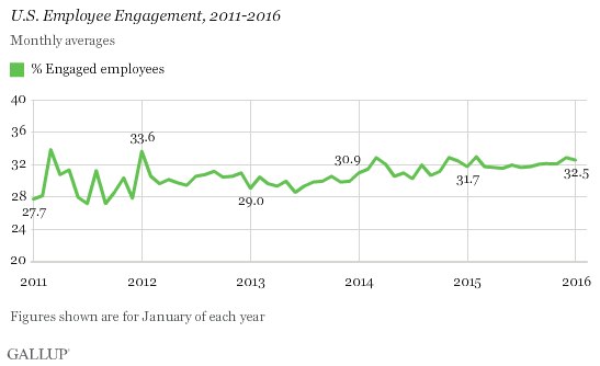 U.S. Employee Engagement, 2011-2016