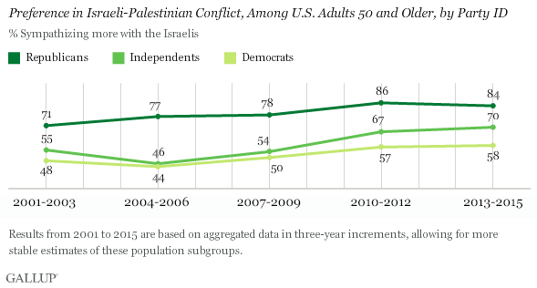 Trend: Preference in Israeli-Palestinian Conflict, Among U.S. Adults 50 and Older, by Party ID