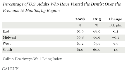 Percentage of U.S. Adults Who Have Visited the Dentist Over the Previous 12 Months, by Region, 2008 vs. 2013