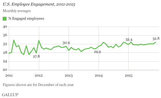 U.S. Employee Engagement, 2011-2015, monthly
