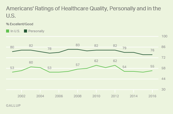 Trend: Americans' Ratings of Healthcare Quality, Personally and in the U.S.