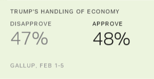 Americans Split on Trump's Handling of Economy