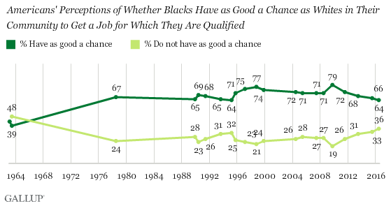 Trend: Americans' Perceptions of Whether Blacks Have as Good a Chance as Whites in Their Community to Get a Job for Which They Are Qualified