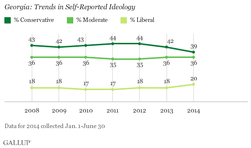 Georgia: Trends in Self-Reported Ideology