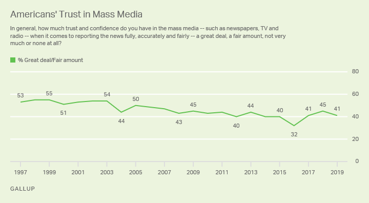 "Line graph. Percentage of Americans who have a ""great deal"" or ""fair amount"" of trust in the mass media since 1997."
