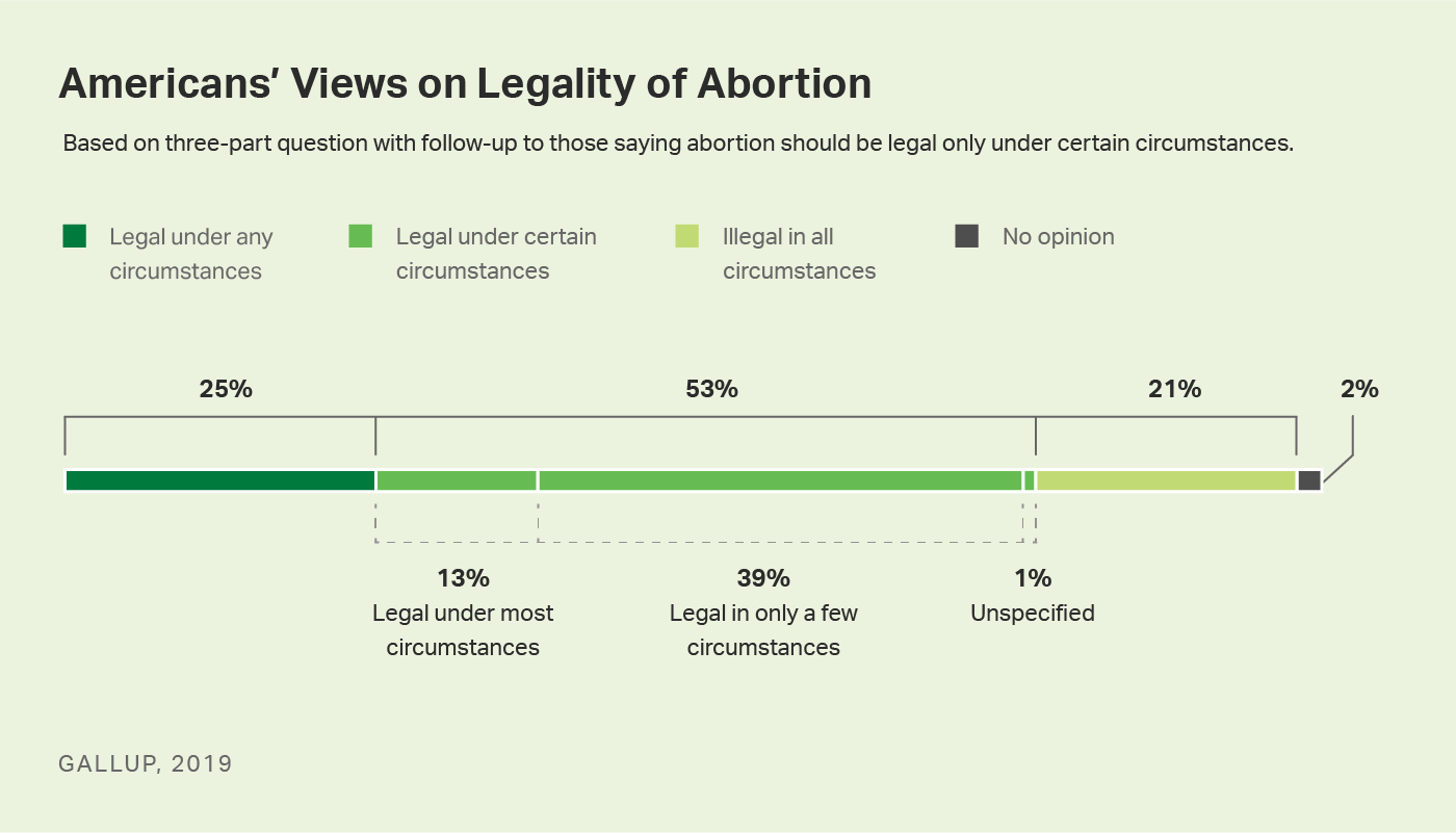 Custom Graph: Do you think abortion should be legal in most circumstances or only in a few circumstances?