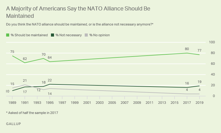 Line graph. Nearly eight in 10 Americans say the NATO alliance should be maintained, while 19% say it is not necessary.