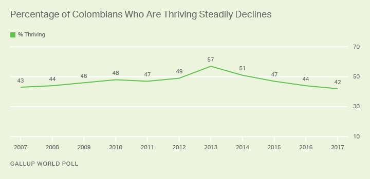 Line graph: Colombians who are thriving: 42% in 2017, down from high of 57% in 2013.