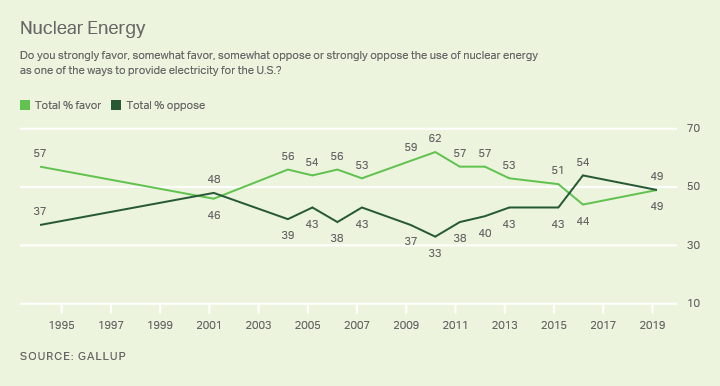 Line graph. Americans' views on nuclear energy. High favor: 62% (2010). 2019: 49% favor, 49% oppose.