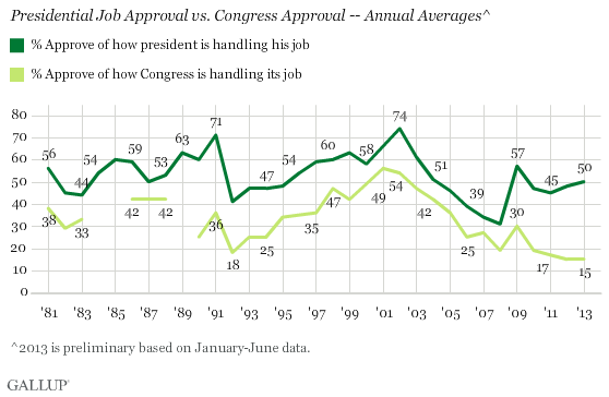 Presidential Job Approval vs. Congress Approval -- Annual Averages^