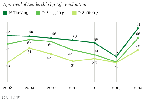 Approval of Leadership by Life Evaluation