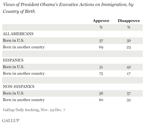 Views of President Obama's Executive Actions on Immigration, by Country of Birth