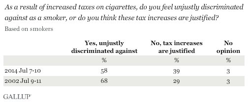 As a result of increased taxes on cigarettes, do you feel unjustly discriminated against as a smoker, or do you think the tax increases are justified?