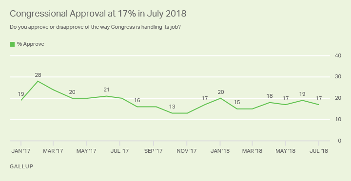 Line graph: Congressional job approval, 2017-2018. High: 28% (Feb '17); low 13% (Oct-Nov '17); Jul 2018: 17%.