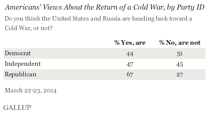 Americans' view about the return of a cold war, by party ID