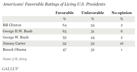 Obama lowest favorability of living presidents (including GWB)