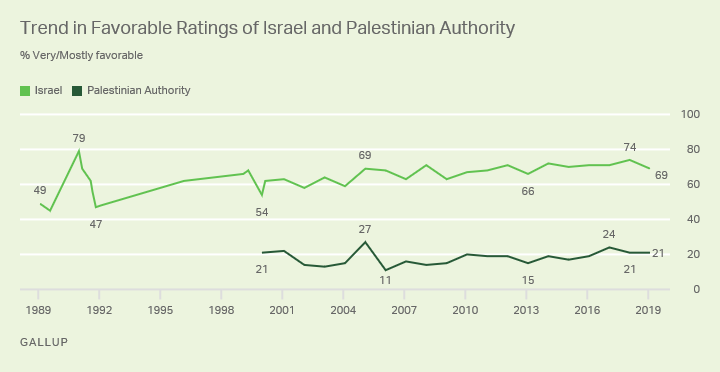 Line graph. Sixty-nine percent of Americans view Israel favorably, while 21% say the same of the Palestinian Authority.