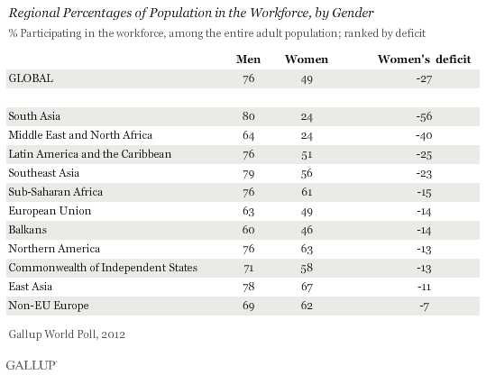 Regional Percentages of Population in the Workforce, by Gender