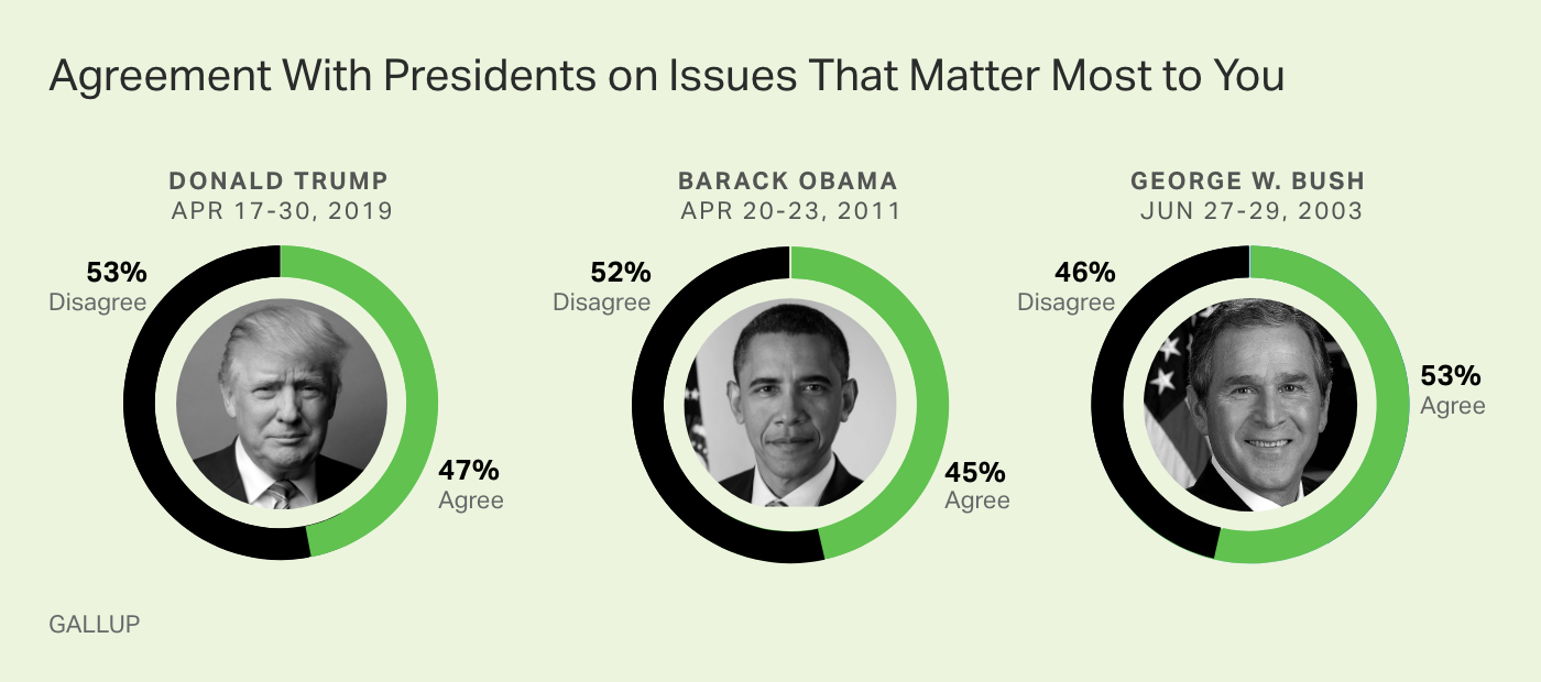 U.S. adults are as likely to say Donald Trump agrees with them on issues as to say Barack Obama and George W. Bush did.