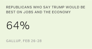 Economic Issues Are Trump's Strong Suit Among Republicans
