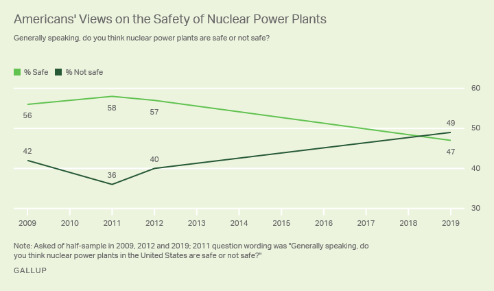 Line graph. Forty-nine percent of Americans say nuclear power plants are unsafe, while 47% say they are safe.