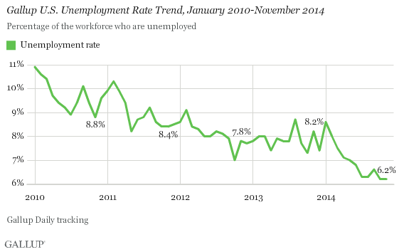 Gallup U.S. Unemployment Rate Trend, Jan 2010-Nov 2014