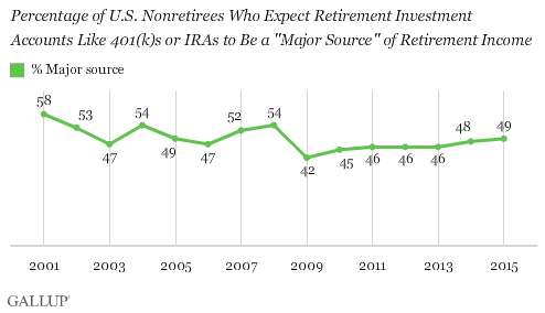"Trend: Percentage of U.S. Nonretirees Who Expect Retirement Investment Accounts Like 401(k)s or IRAs to Be a ""Major Source"" of Retirement Income"