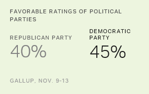 Image of Democratic Party Remains More Positive Than GOP