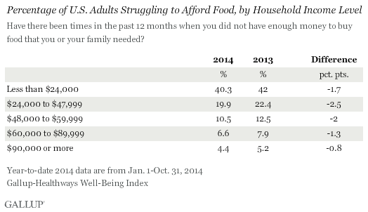 Percentage of U.S. Adults Struggling to Afford Food, by Household Income Level