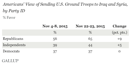 Americans' View of Sending Ground Troops to Iraq and Syria, by Party ID