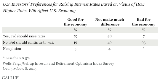 U.S. Investors' Preferences for Raising Interest Rates Based on Views of How Higher Rates Will Affect U.S. Economy, Quarter 4 2015