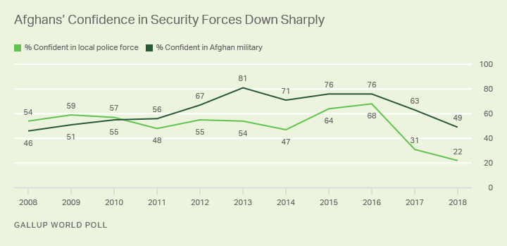 Alt text: Line graph. Afghans' confidence in police and military down sharply in 2018