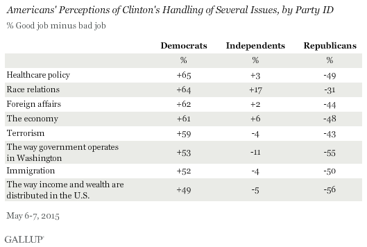 Americans' Perceptions of Clinton's Handling of Several Issues, by Party ID