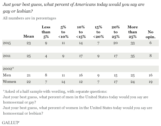 Trend: Just your best guess, what percent of Americans today would you say are gay or lesbian?
