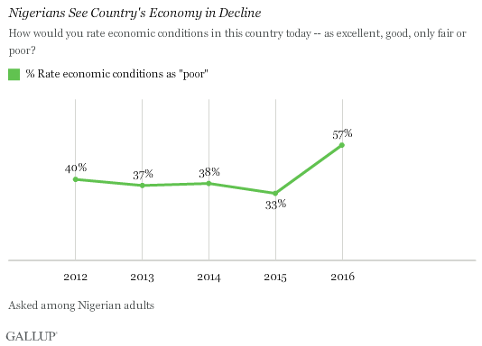 Nigerians See Country's Economy in Decline