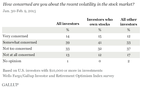 How concerned are you about the recent volatility in the stock market?