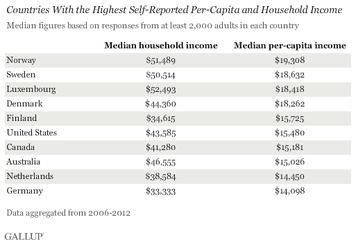 Worldwide, Median Household Income About $10,000