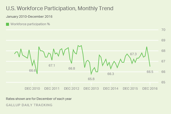 U.S. Workforce Participation, Monthly Trend