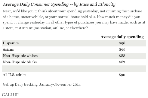 Average Daily Consumer Spending -- by Race and Ethnicity, 2014