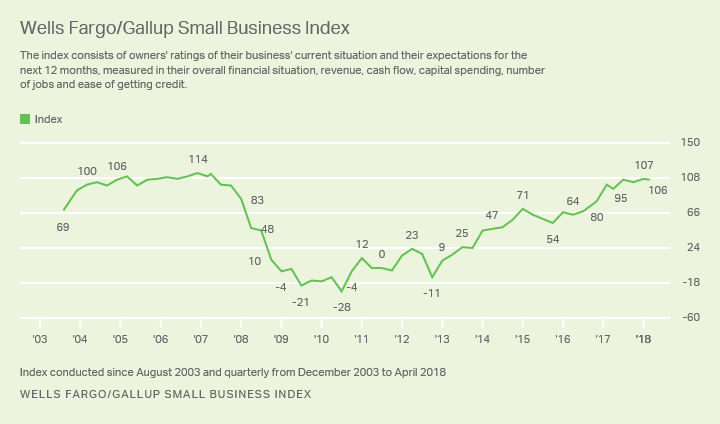 Line graph: Wells Fargo/Gallup Small Business Index, 2003-2018. Current index score: 106 (Q2 2018). High: 114 (2007); low -28 (2010).
