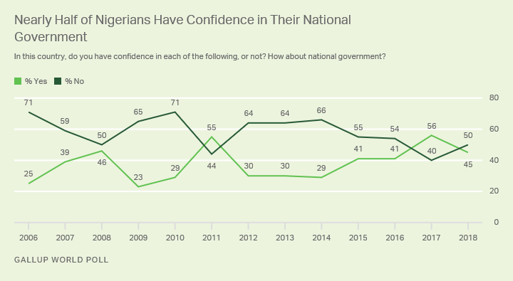 Line graph. Nearly half of Nigerians (45%) are currently confident in their national government.